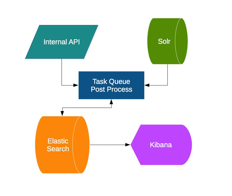 Elasticsearch - Part 1 - Why we chose it? - iCar Asia Labs